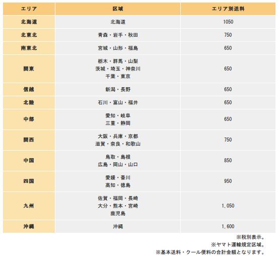 タイヘイの全国の配送料金一覧表