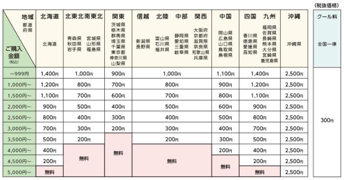 ミレーの配送料金表(クール代・地域料金)