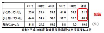 農林水産省の有機農業における意識調査(データ1)