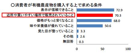 農林水産省の有機農業における意識調査(3)