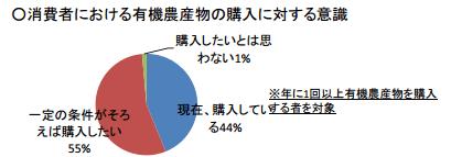 農林水産省の有機農業における意識調査(データ2)