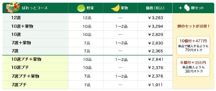 らでぃっしゅぼーやの定期便「ぱれっと」のコースと料金表
