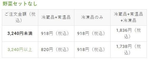 ビオマルシェ会員・ヤマト便の送料料金(野菜セットなし)