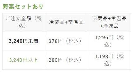 ビオマルシェ会員・ヤマト便の送料料金(野菜セットあり)